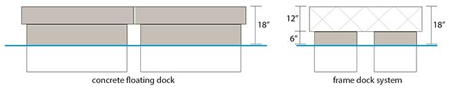 Concrete Floating Dock vs Frame Dock Systems