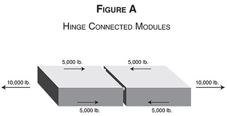 Some floating dock systems utilize a hinge connection at the modules corners