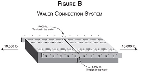 Some floating dock systems utilize a waler connection system