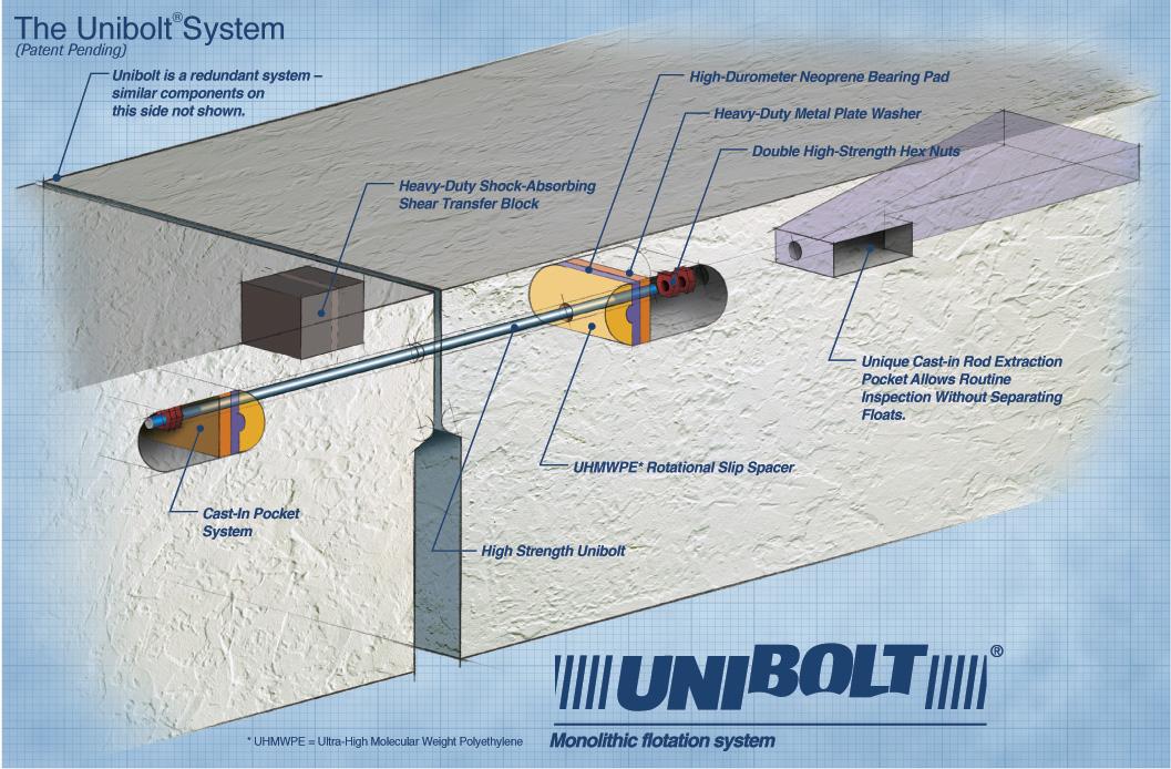 Unibolt System
